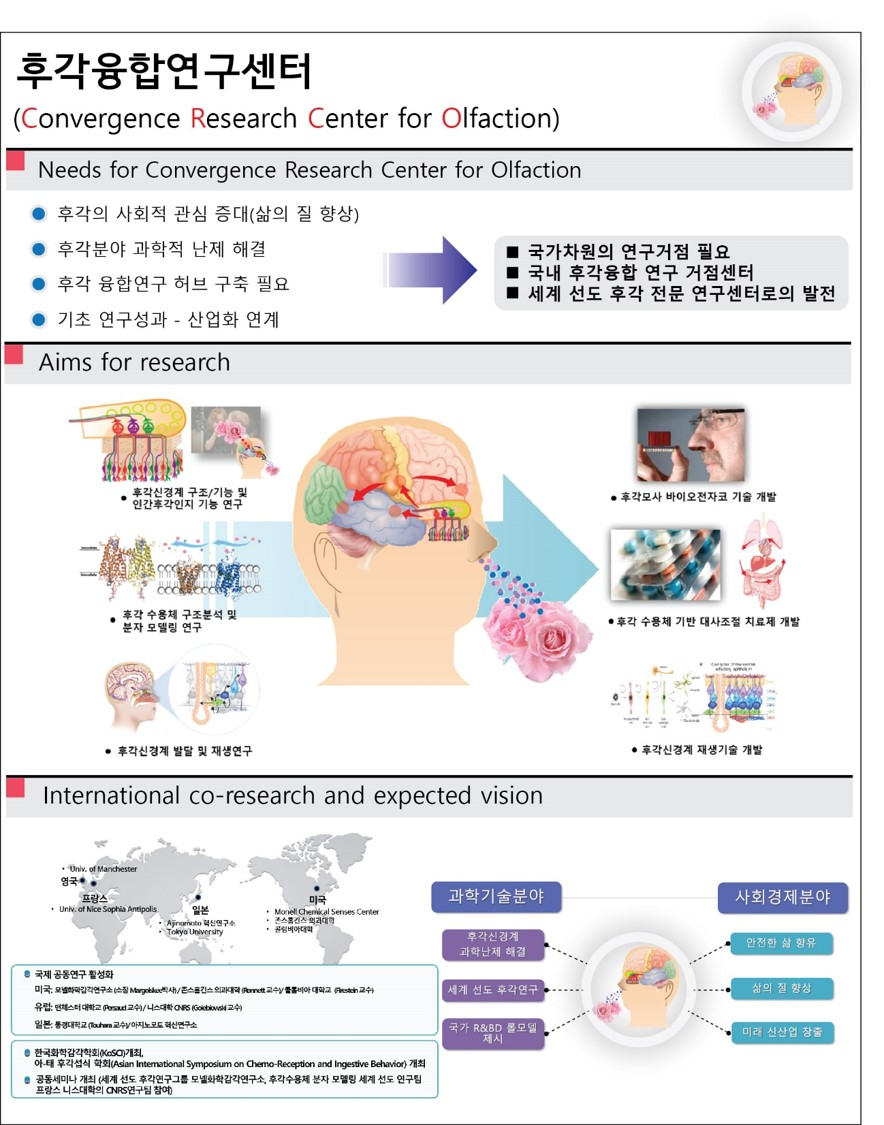 Convergence Reseach Center for Olfaction 후각융합연구센터